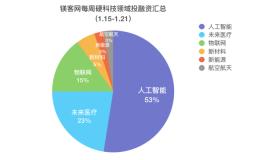 镁客网每周硬科技领域投融资汇总(1.15-1.21),索罗斯携Google投区块链技术服务