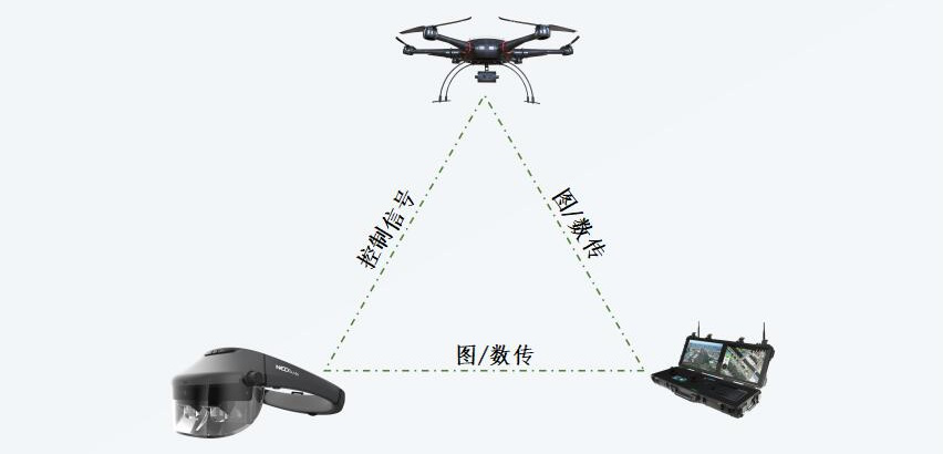 Nibiru与Ned+ 发布无人机AR监控方案,  打造工业机器人等领域AI新载体