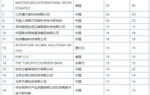 阿里巴巴登顶2017全球区块链企业专利榜;华为LND-TL30定妆照公布,疑是荣耀7C