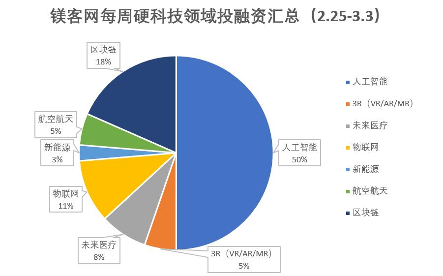 镁客网每周硬科技领域投融资汇总(2.25-3.3),区块链领域共发生7起融资事件