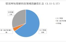 镁客网每周硬科技领域投融资汇总(3.11-3.17),百度投资10.1亿元成酷开第二大股东