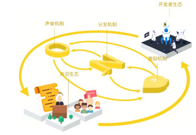 ONO徐可:拒绝Facebook式平台霸权,用区块链打造属于95后的全新社交平台