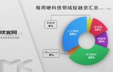 镁客网每周硬科技领域投融资汇总(4.2-4.8),美团27亿美元全资收购摩拜
