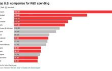 亚马逊去年研发支出高达226亿美元,居美国公司之首