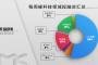 镁客网每周硬科技领域投融资汇总(4.15-4.21),大数据、AI金融服务和自动驾驶等颇受欢迎
