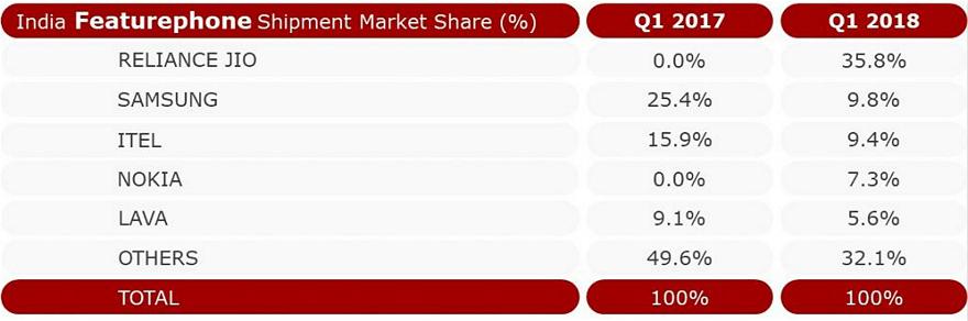 小米在印度智能机的市场份额依旧第一,达到30%