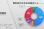镁客网每周硬科技领域投融资汇总(4.22-4.28),智行者、深兰科技本月二获融资