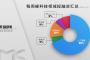 镁客网每周硬科技领域投融资汇总(4.29-5.5),Kcash将给1亿人次用户免gas费