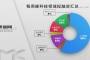 镁客网每周硬科技领域投融资汇总(5.6-5.12),云知声创下智能语音领域最大单笔融资记录