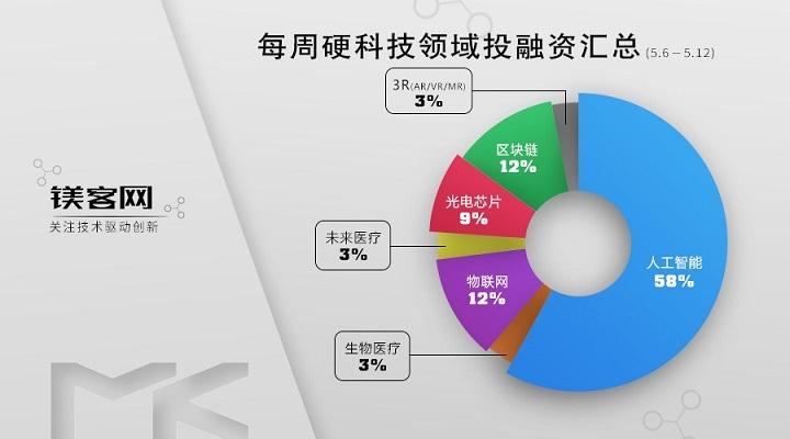 镁客网每周硬科技领域投融资汇总(5.6-5.12),云知声创下智能语音产业最大单笔融资记录