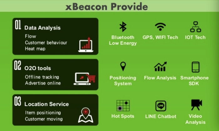 xBeacon陈洪典:应用场景不重要,关键是用户愿为你提供的服务买单