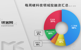 镁客网每周硬科技领域投融资汇总(6.3-6.9),微软斥巨资收购最大代码托管平台Github