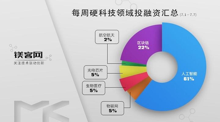 镁客网每周硬科技领域投融资汇总(7.1-7.7),比特大陆完成3-4亿美元的B轮融资
