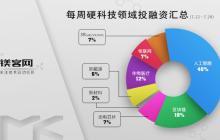 镁客网每周硬科技领域投融资汇总(7.22-7.28),网易以5000万美元战略投资VR游戏公司