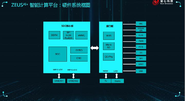 宙心科技陈更新:基于SOC打造高性价比AI系统平台