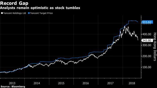 腾讯市值蒸发1.1万亿元;Facebook开始内测全新约会应用