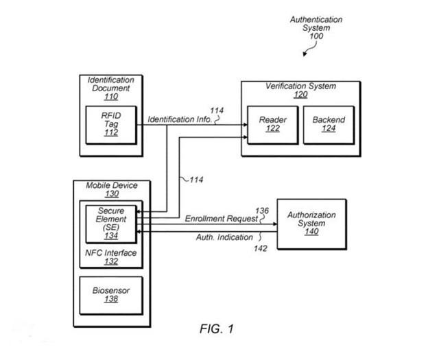 苹果新专利曝光,用iPhone当做身份证