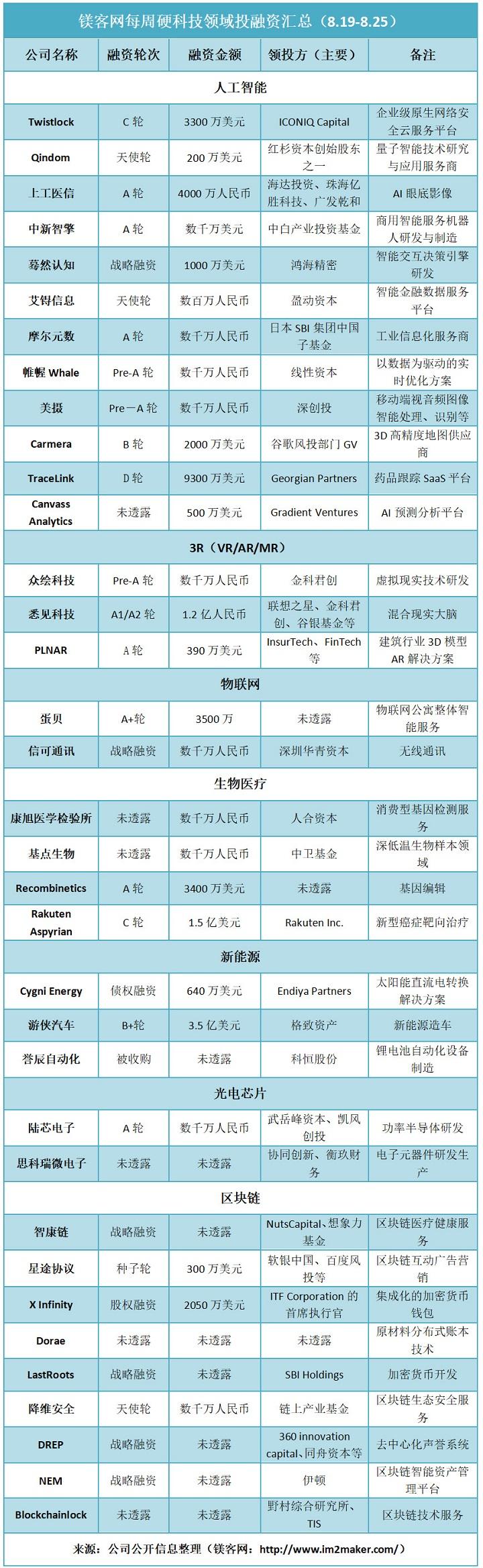 镁客网每周硬科技领域投融资汇总(8.19-8.25),游侠汽车获得B+轮融资
