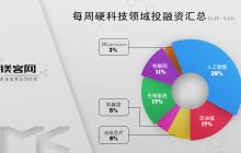 镁客网每周硬科技领域投融资汇总(9.10-9.15),软银中国以10亿美元投资商汤科技