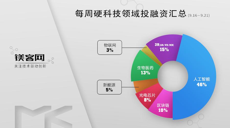 镁客网每周硬科技领域投融资汇总(9.16-9.21),多个AR公司获得融资