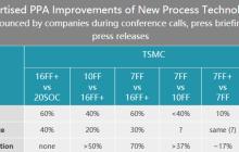 台积电称7nm EUV芯片首次流片成功,5nm明年试产;Google+安全漏洞引欧洲关注