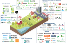 即将到来的颠覆:农业人工智能Agri-AI,如何影响中国农企?