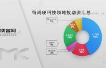 镁客网每周硬科技领域投融资汇总(10.28-11.3),深陷多重风波的文远知行喜提A轮融资