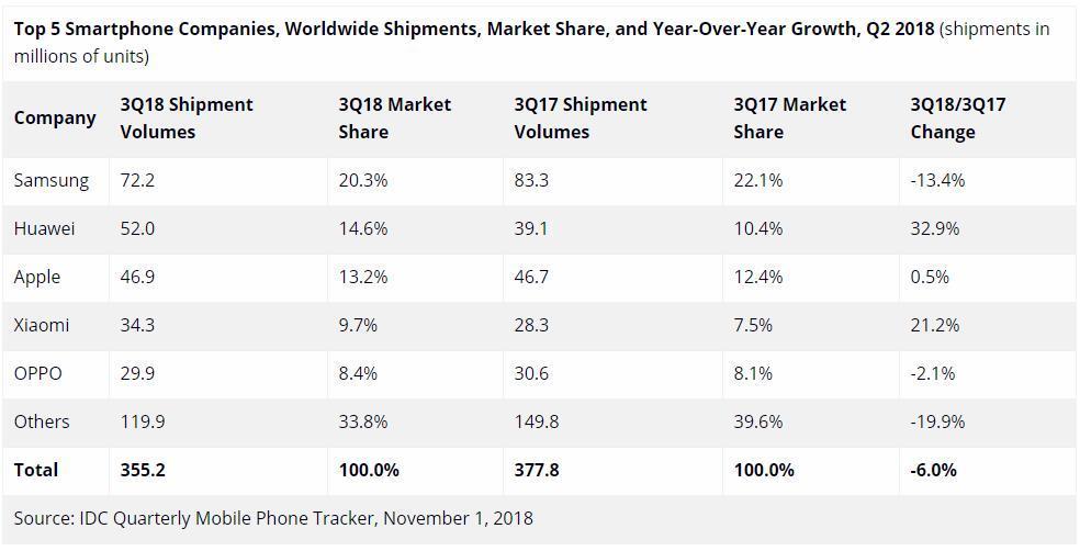 IDC发布2018年第三季度全球智能手机市场报告,华为表现抢眼