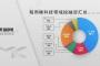 镁客网每周硬科技领域投融资汇总(11.18-11.24),国内两家民营航天创企相继获得融资