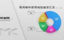 镁客网每周硬科技领域投融资汇总(12.2-12.8),谷歌罕见的在日本出手