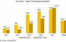 中国式科创板企业定位:硬科技产业投融资现状全解析
