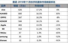 国内手机月销量排名出炉,Vivo位列第一