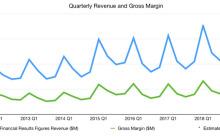 苹果下调第一财季营收展望;Model 3第四季度交货量不及预期