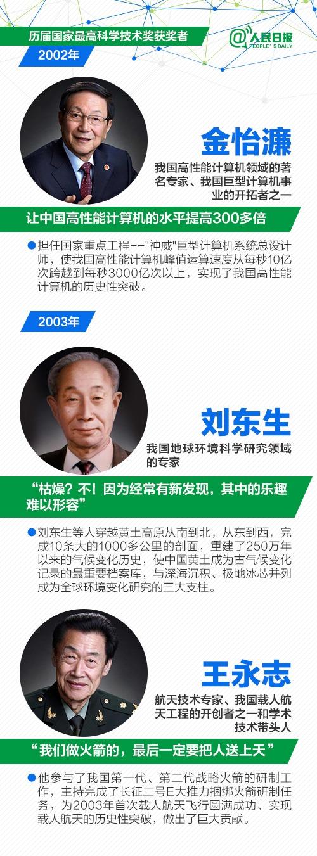 重磅!国家最高科学技术奖刚刚揭晓,刘永坦和钱七虎院士获奖