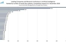 全球专利分析,微软第一领跑,腾讯入围前十