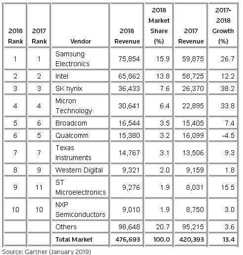 Gartner发布2018年度全球半导体产业营收报告,三星继续力压英特尔居首