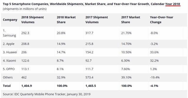 IDC发布2018年全球智能手机市场报告,华为因280万部之差逊于苹果