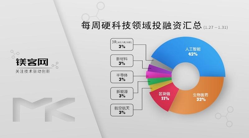 镁客网每周硬科技领域投融资汇总(1.27-1.31),英特尔拟大手笔收购以色列芯片制造商