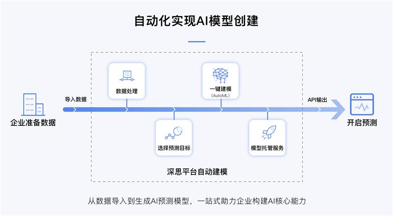 """智易科技李杰:技术工具化,打造AI时代的""""操作系统"""""""