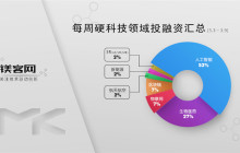 镁客网每周硬科技领域投融资汇总(3.3-3.9),百度再度领投威马汽车