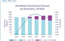 IDC预测5G手机,今年出货量仅为全球的0.5%