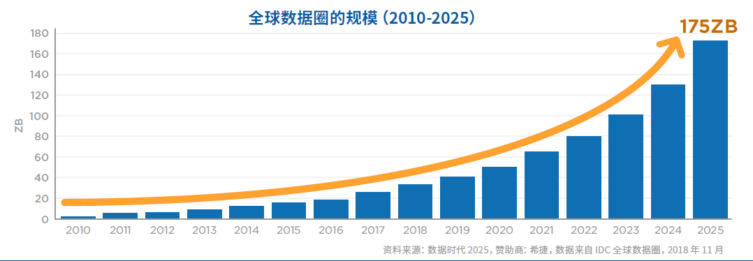 IDC:年均增速30%,2025年中国将以48.6ZB领跑全球数据圈
