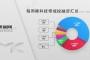 镁客网每周硬科技领域投融资汇总(3.24-3.30),FF喜提新救主
