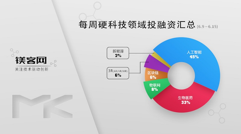 镁客网每周硬科技领域投融资汇总(6.9-6.15),Salesforce收购Tableau加码云服务